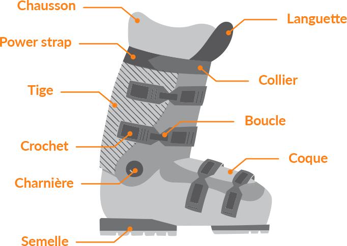 Schéma d'une chaussure de ski