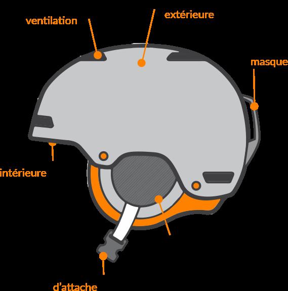 Schéma d'un casque de ski